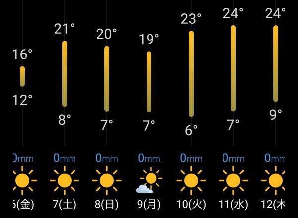 西高東低(^○^)
